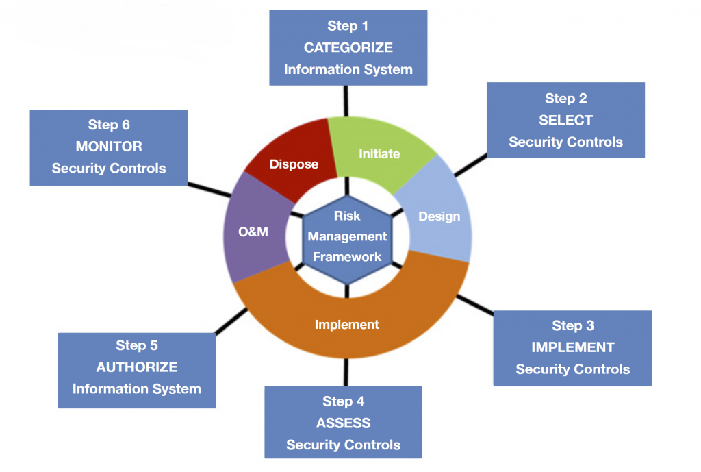 DoD Risk Management Framework (RMF)